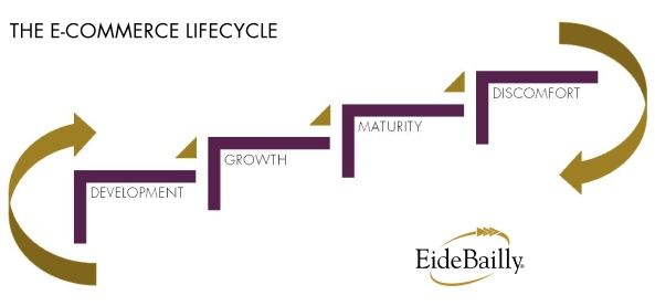 The e-Commerce Lifecycle